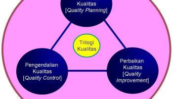 Mengenal analisis fishbone manajemen integral trilogi kualitas ccuart Image collections