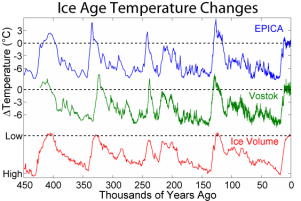 Ice_Age_Temperature