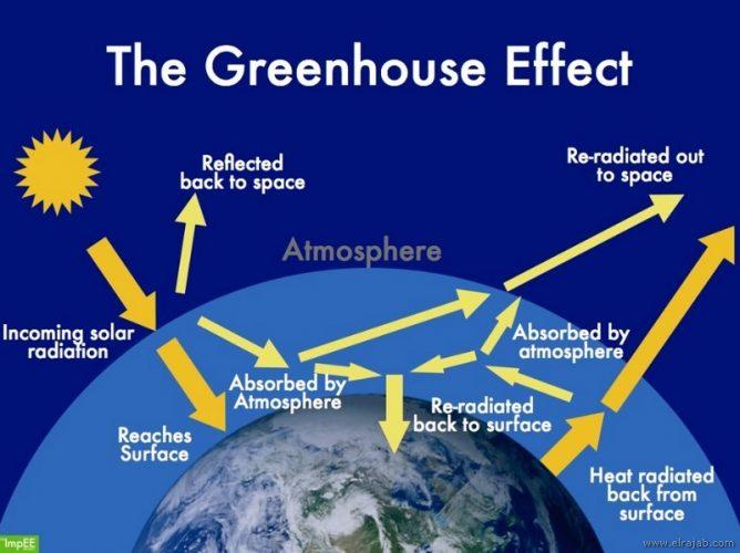 proses terjadinya efek rumah kaca