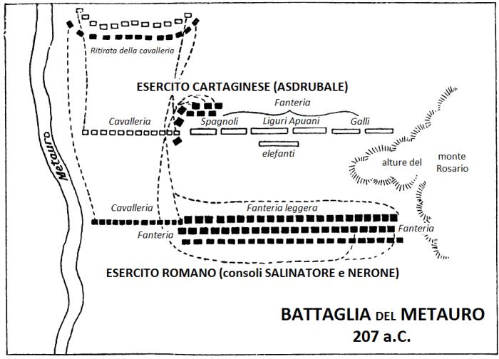 batalla del Metauro