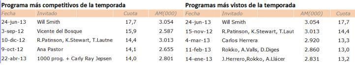 programas más vistos el hormiguero 2013