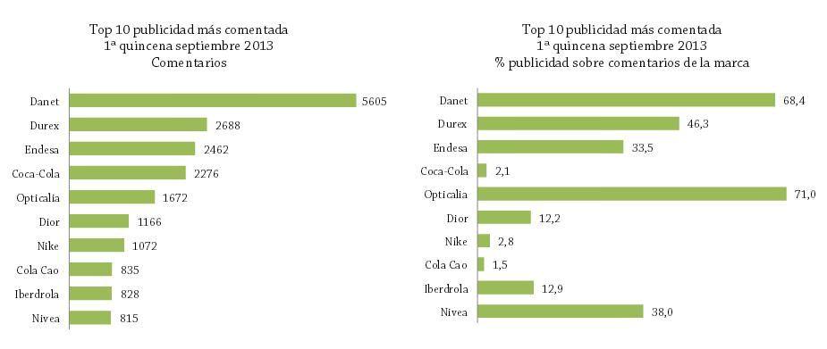 marcas mas comentadas septiembre 2013