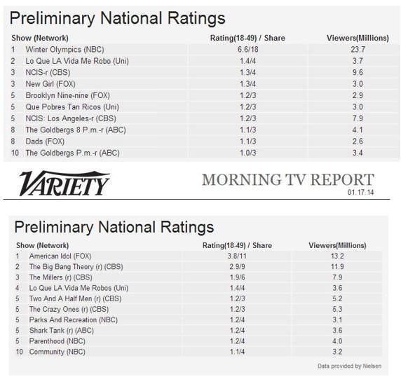 Lo que la vida me robó Univisión ratings