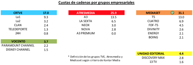 Audiencias agosto 2014 en España