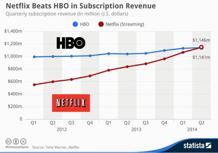 Beneficios HBO y Netflix 2014