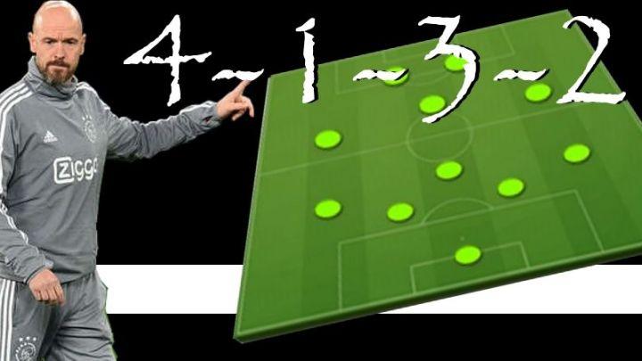 Táctica 4-1-3-2… Actualizamos la Guía de Tácticas y Formaciones Personalizadas Fifa 21