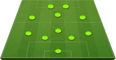 Táctica 4-1-3-2. Posiciones