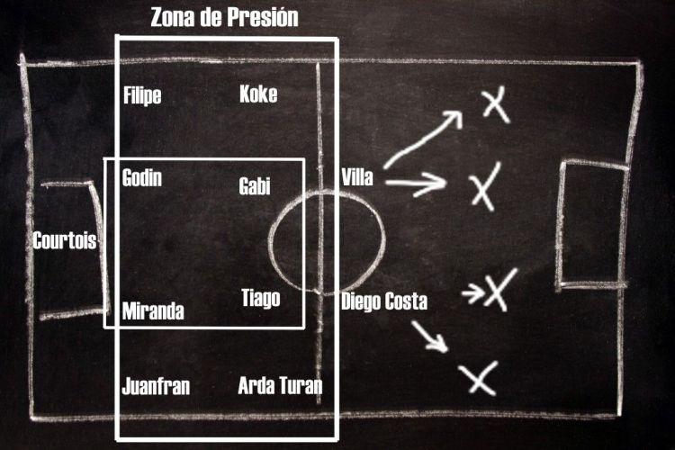 Cholo Simeone y el Atlético de Madrid 2013-14. Defensa