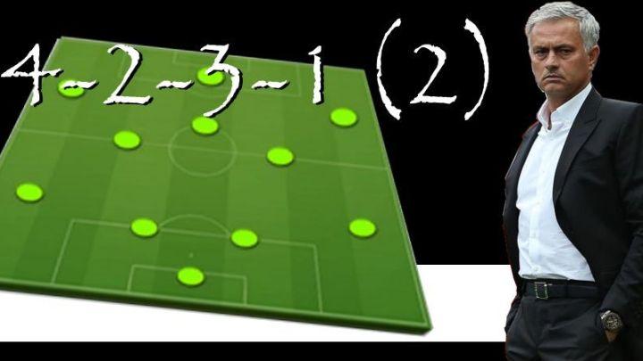 Táctica 4-2-3-1 (2) Fifa 21