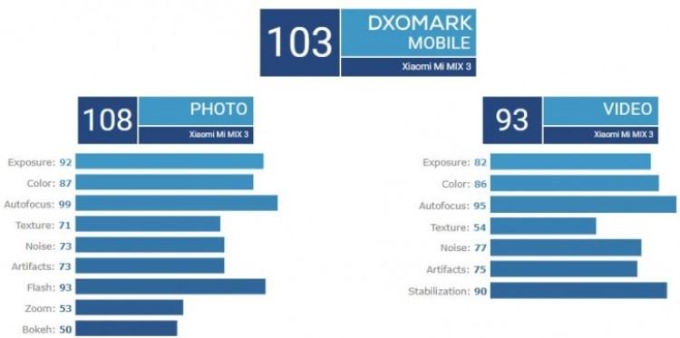 mi-mix-3-camara-dxomark