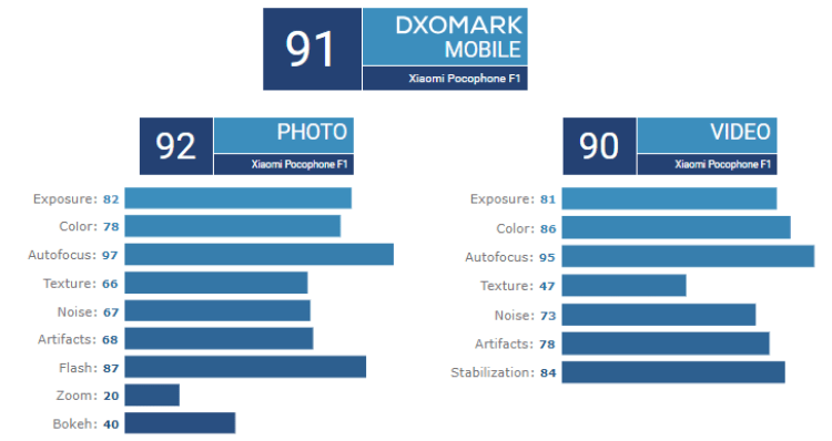 poco-f1-dxomark
