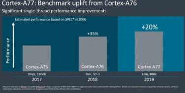ARM-Cortex-A77