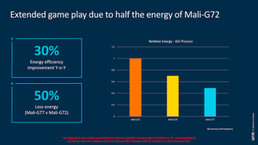 Mali-G77-GPU