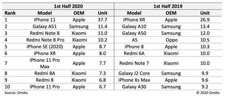 Smartphones más vendidos del 2020