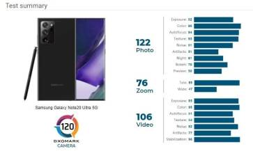DxOMark-dxo-Galaxy-Note-20-Ultra-erdc