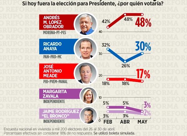 Encuesta presidencial del diario Reforma del 2 de mayo de 2018