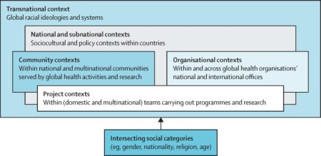 Time To Take Critical Race Theory Seriously: Moving Beyond A Colour-blind  Gender Lens In Global Health - The Lancet Global Health