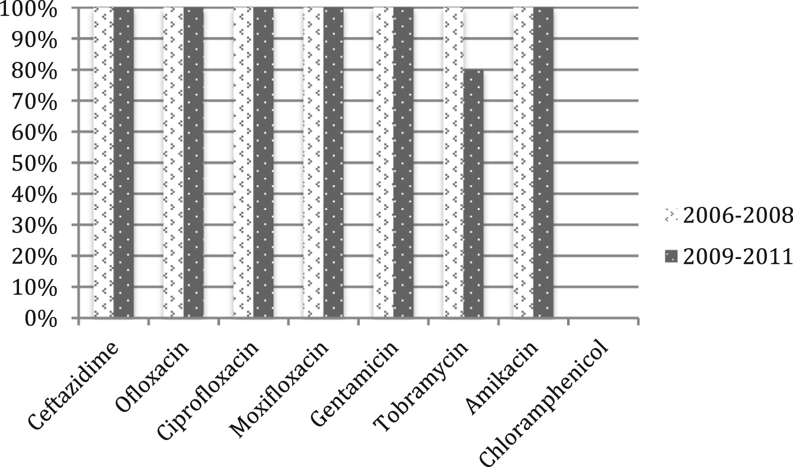 Epidemiology Of Bacterial Corneal Ulcers At Tertiary