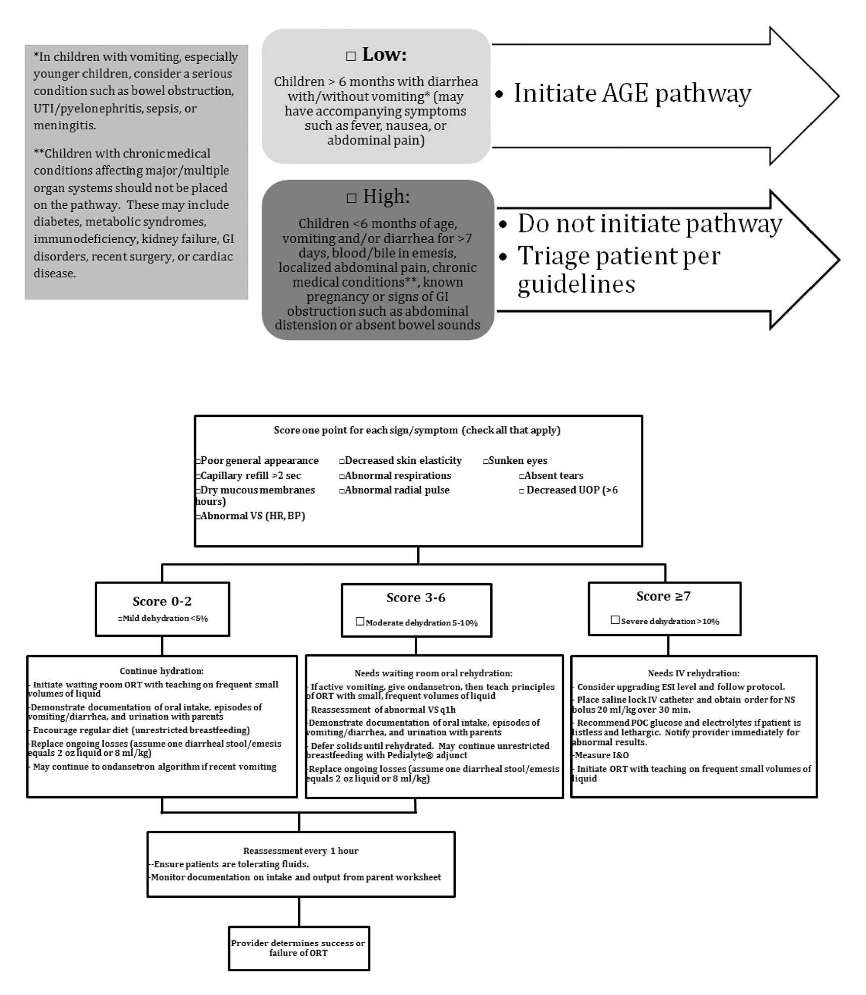 Evaluation Of A Nurse Initiated Acute Gastroenteritis