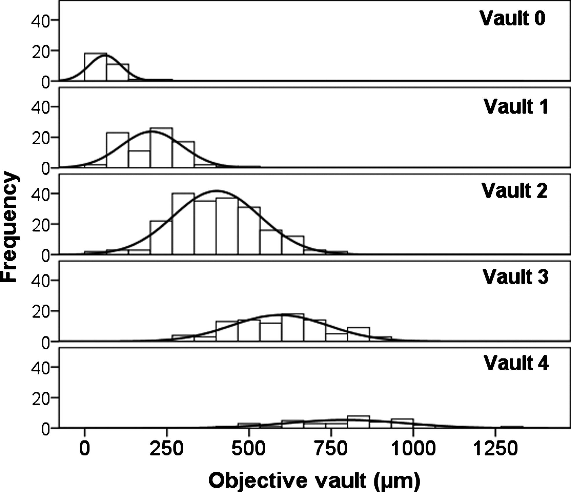 Objective Vs Subjective Vault Measurement After Myopic