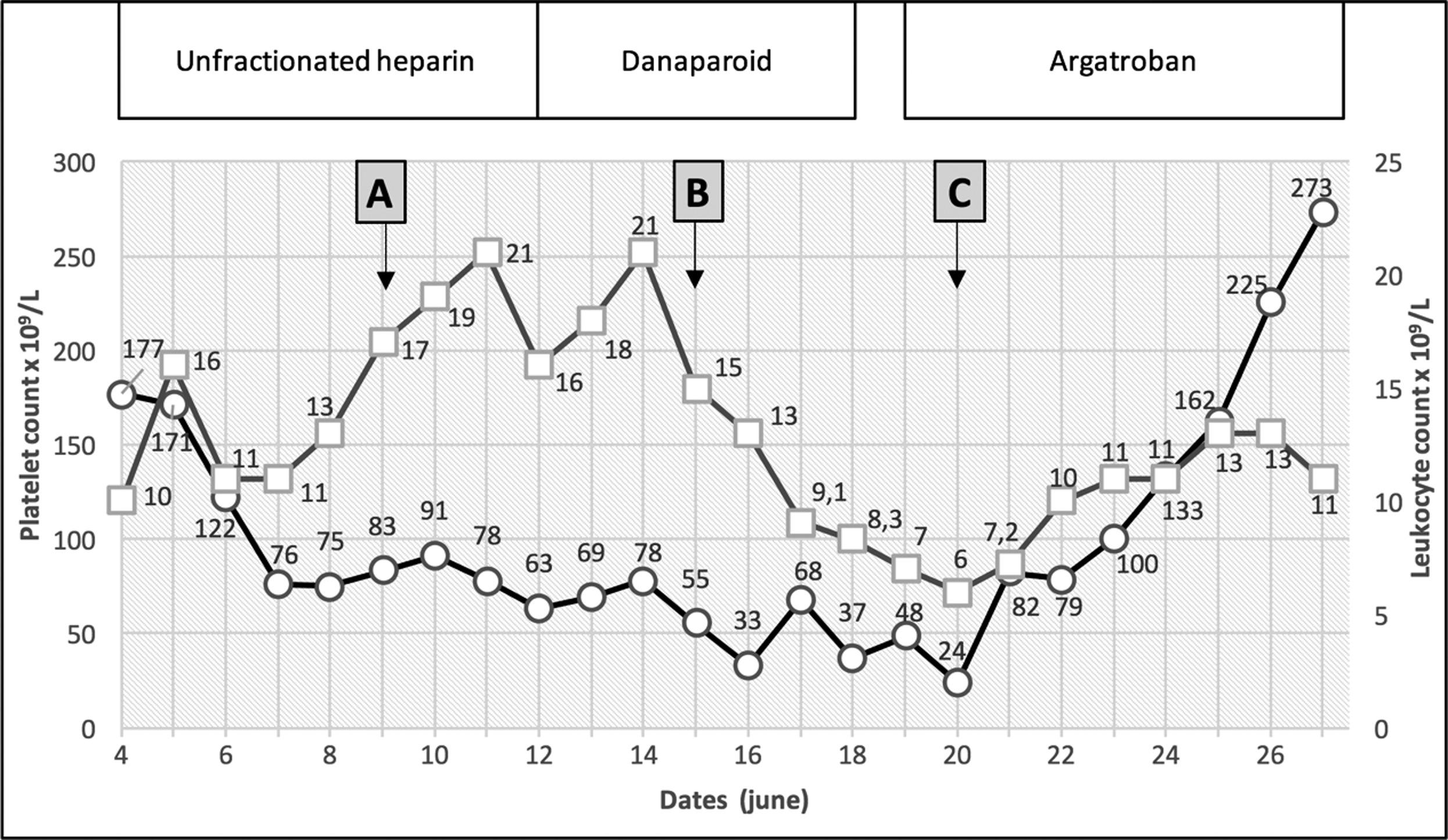Cross Reactivity Between Heparin And Danaparoid Antibo S