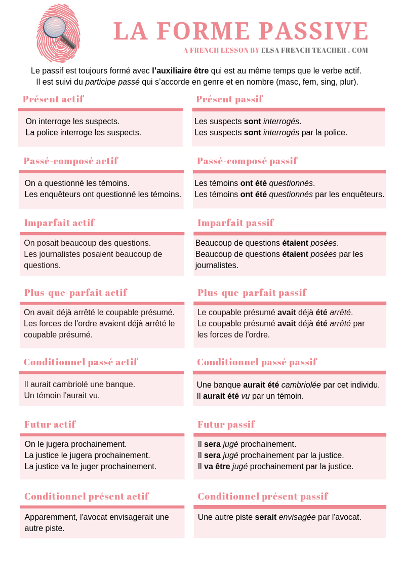 la forme passive French lesson