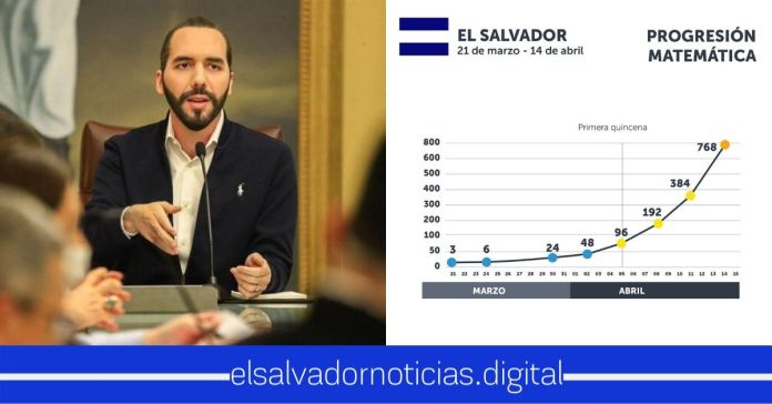 En El Salvador los casos de coronavirus aceleran, la progresión matemática es alarmante