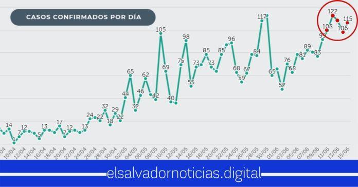 Por quinto día consecutivo, El Salvador reporta MÁS de 100 contagios diarios del mortal Coronavirus