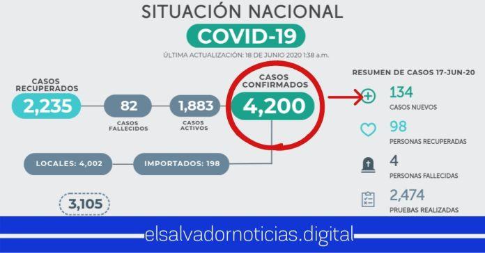 Suman 134 salvadoreños infectados con Coronavirus, llegando a los 4.200 casos confirmados