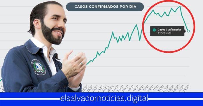 Por CINCO días consecutivos, El Salvador experimenta baja considerable en el número de nuevos contagios COVID-19