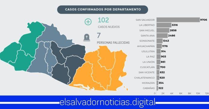 El Salvador suma 102 nuevos casos de COVID-19 y 7 decesos en las últimas horas