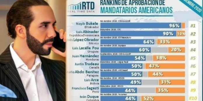 Presidente Bukele se consolida como el mejor evaluado entre los mandatarios de América Latina y el mundo