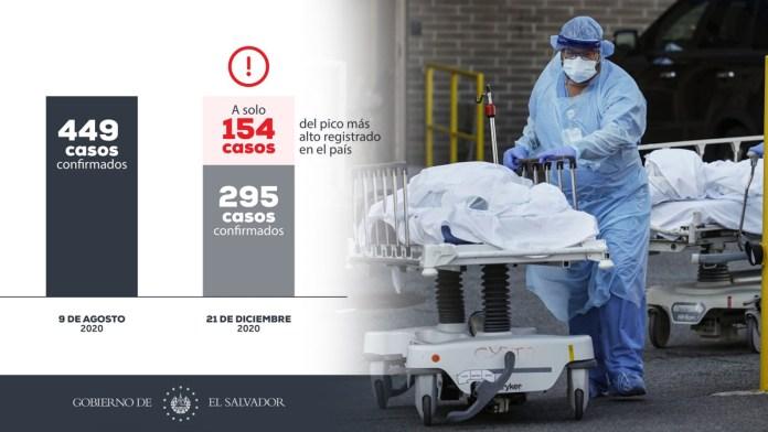 Estamos a 150 casos de COVID-19 de llegar al peor pico de la pandemia en El Salvador, desde que se descubrió la enfermedad en el país
