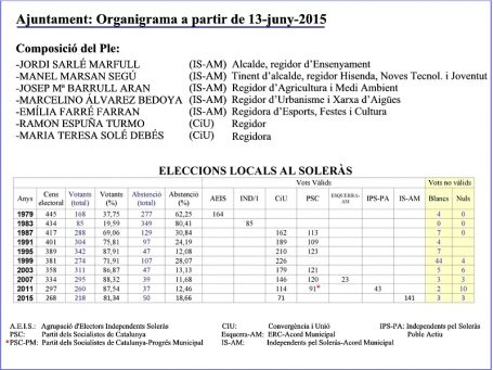 Organigrama Ajuntament i Resultats 2015