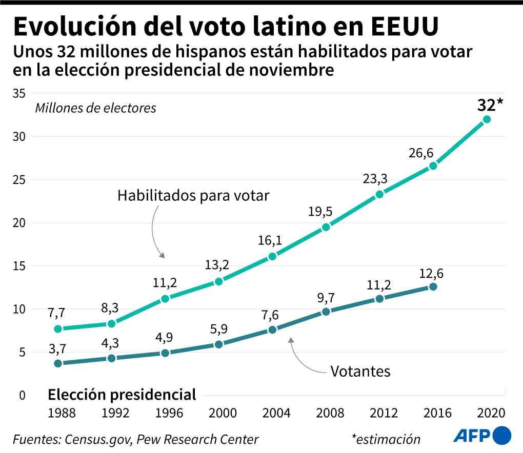 Latinos-ahora-son-más - El Sol Latino
