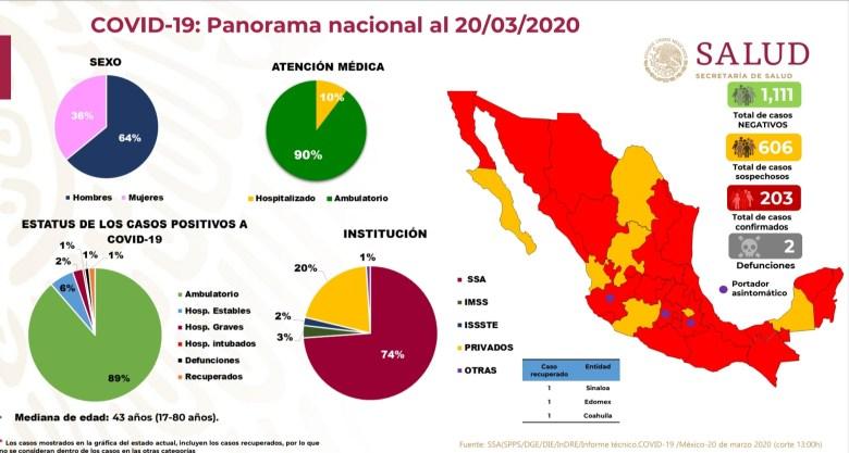 Jalisco suma 32 casos de Covid-19, ninguno en la región