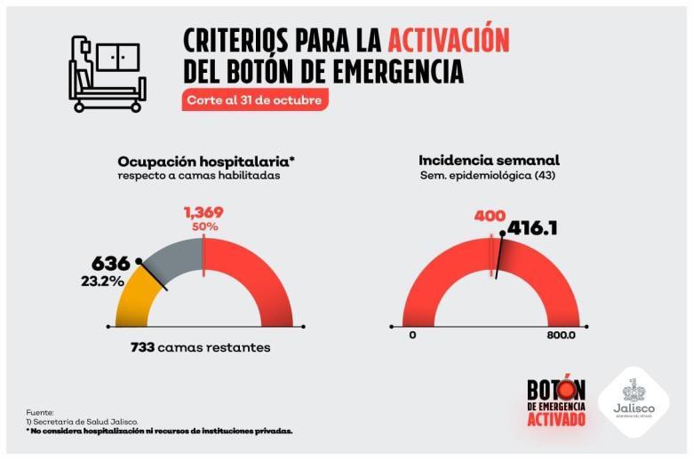 Jalisco sí rebasó límite de Botón de Emergencia