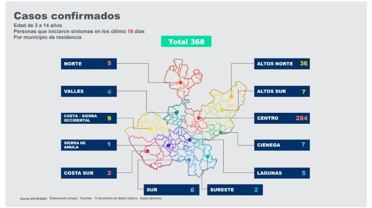 Detectan 8 casos de Covid-19 en escuelas del sur de Jalisco