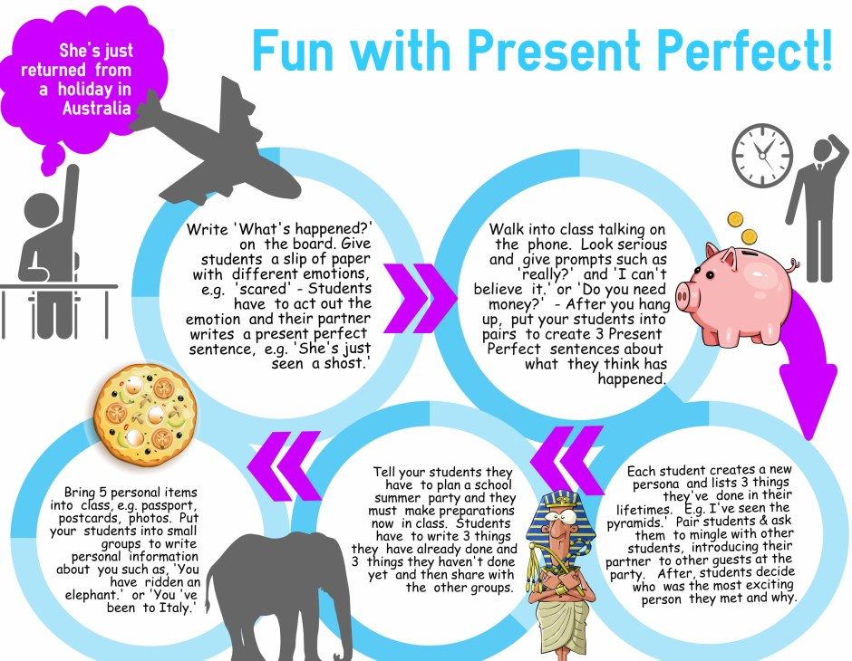 Fun with Present Perfect