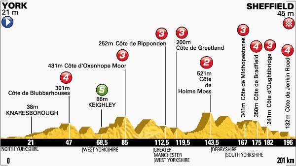 Etapa 2 Tour de Francia 6 de julio
