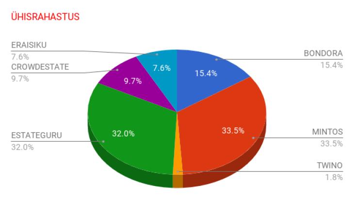 chart(5)