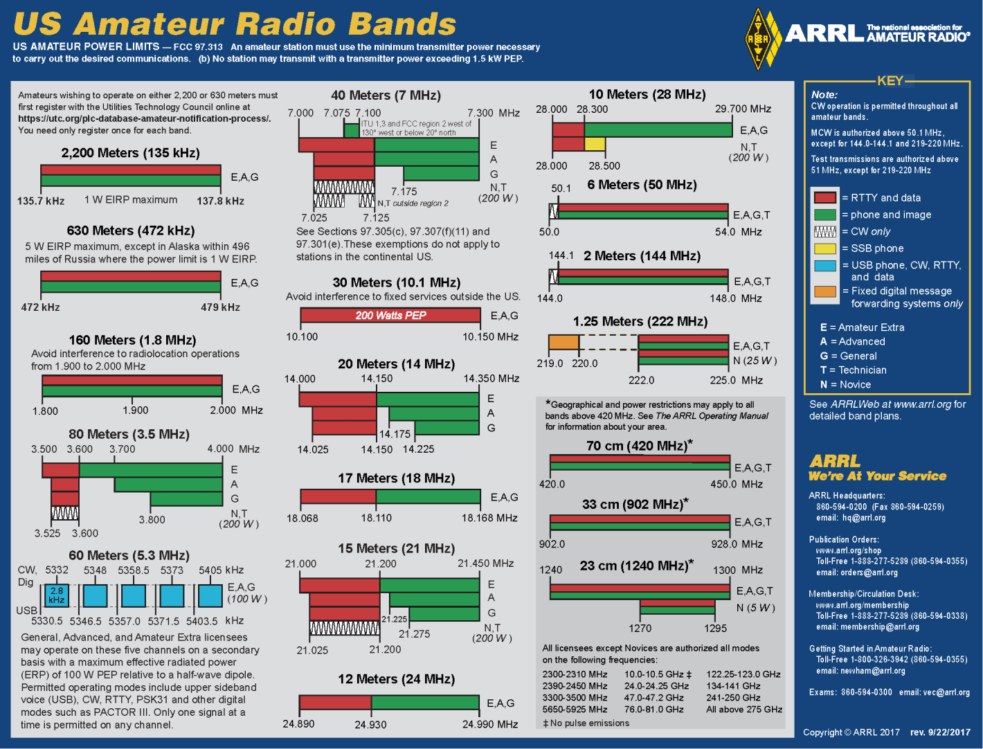PLAN DE BANDAS ARRL a color