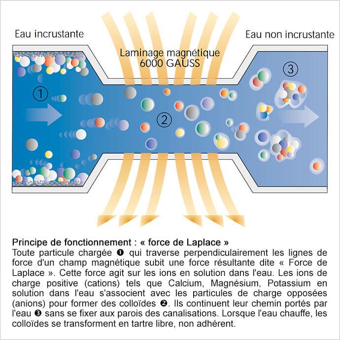 principe de l anticalcaire antitartre