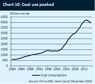 CHINA COAL USE 1
