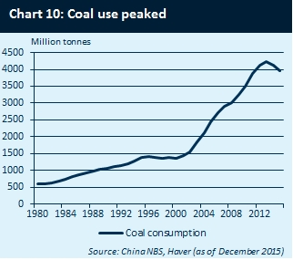 CHINA COAL USE 1