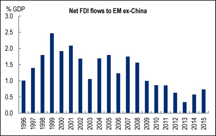 Citi Net FDI Flow Em Ex-China 1