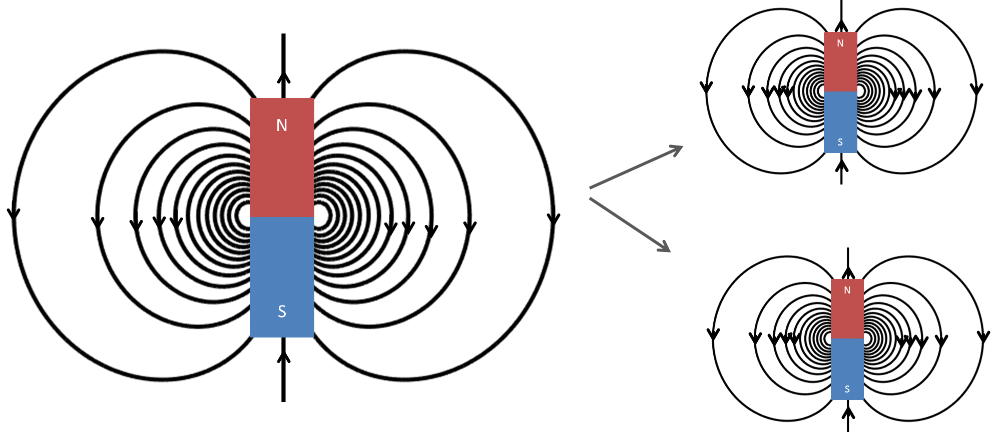 Gauss S Law For Magnetic Fields