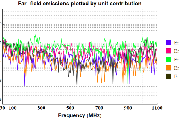 electromagnetic emissions : Figure 2: EMA3D simulation results of the far-field EM emissions generated by the wireless communication station. Simulation allows for identification of each unit's contribution to the emissions.