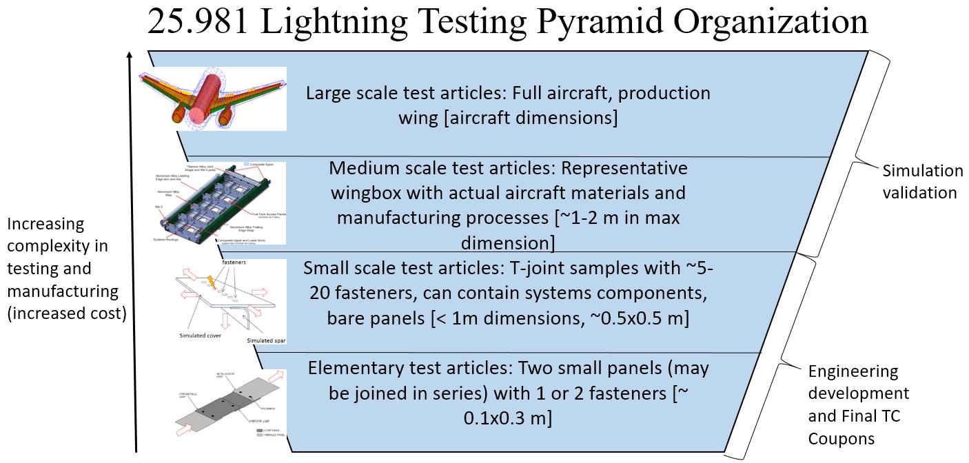 3-25.981-lightning-testing-lightning-simulation-organization-pyramid. Pyramid describing the complexity in testing for fuel tank lightning certification and 25.981 lightning compliance