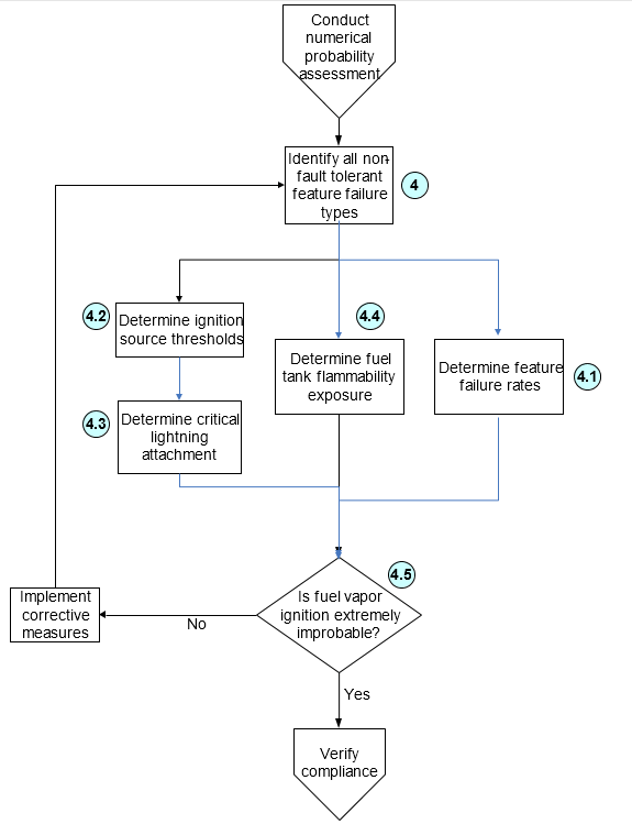 3.4.2-ema-single-failure-mode-articles-airworthiness-requirements-flow-chart-tree- Part of flow chart tree for meeting airworthiness requirements for single-failure mode articles. Lightning certification and 25.981 airworthiness